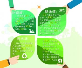 """贵州:绿色农产品""""泉涌"""" 物流时效提升全国第一"""