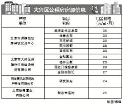 北京市1179套公租房不搖號快速配租