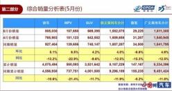 5月汽車銷量環比上漲4.8%
