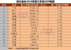 14省份公布前三季度GDP 京滬人均可支配收入超5萬