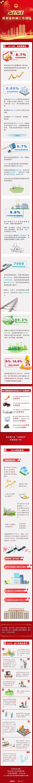 一图读懂政府工作报告:贵州今年将有这些新动作