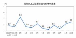 统计局:2019年12月份规模以上工业增加值增长6.9%