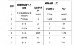 黔南州红十字会抗击疫情爱心榜