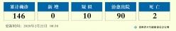 疫情通报|2020年2月21日12—24时,贵州无新增确诊病例,新增治愈出院病例14例