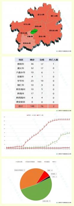 疫情通报|2月21日0—12时,贵州无新增确诊病例