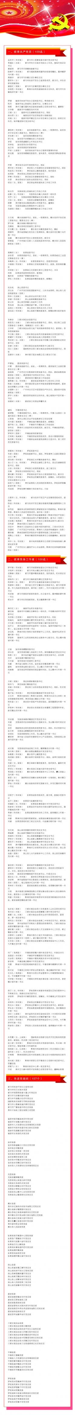 中共黔南州委關于表彰脫貧攻堅優秀共產黨員、優秀黨務工作者、先進黨組織的決定