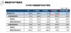 7月我國汽車產銷形勢總體穩定