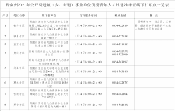 关于提供黔南州2021年公开引进镇(乡、街道)事业单位优秀青年人才比选准考证线下打印点的通知