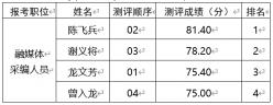 黔南日报社关于第九届贵州人才博览会引进人才测评成绩公示