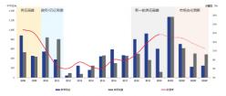 报告:北京甲级写字楼市场下半年整体将保持供需平衡