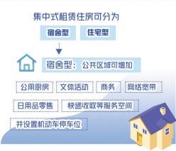 集中式租赁住房标准保障居住安全