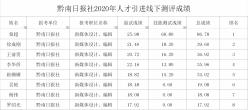 黔南日报社2020年人才引进线下测评成绩公示